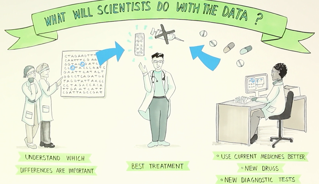 illustration asking what will scientists do with data